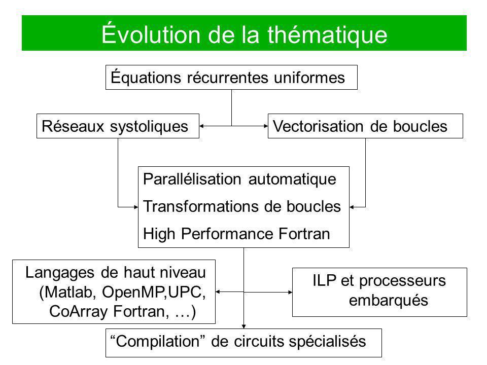 Évolution de la thématique
