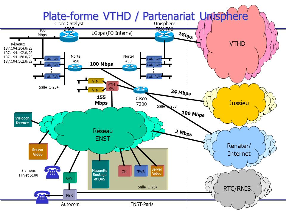 Plate-forme VTHD / Partenariat Unisphere