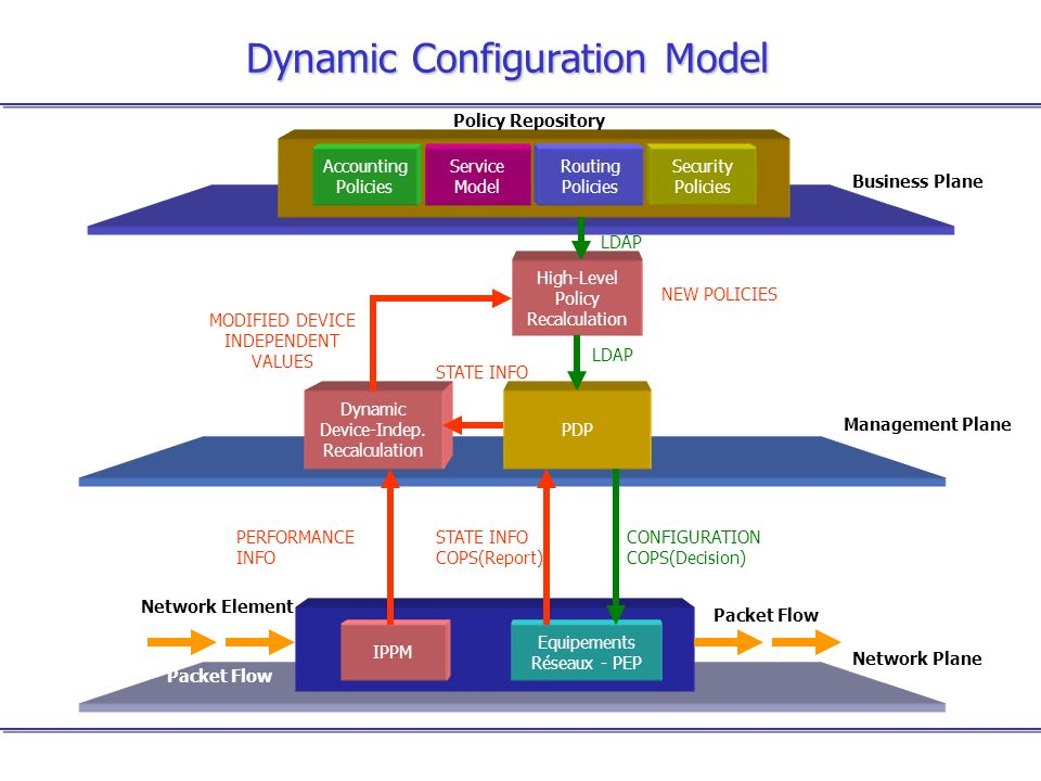 Dynamic Configuration Model