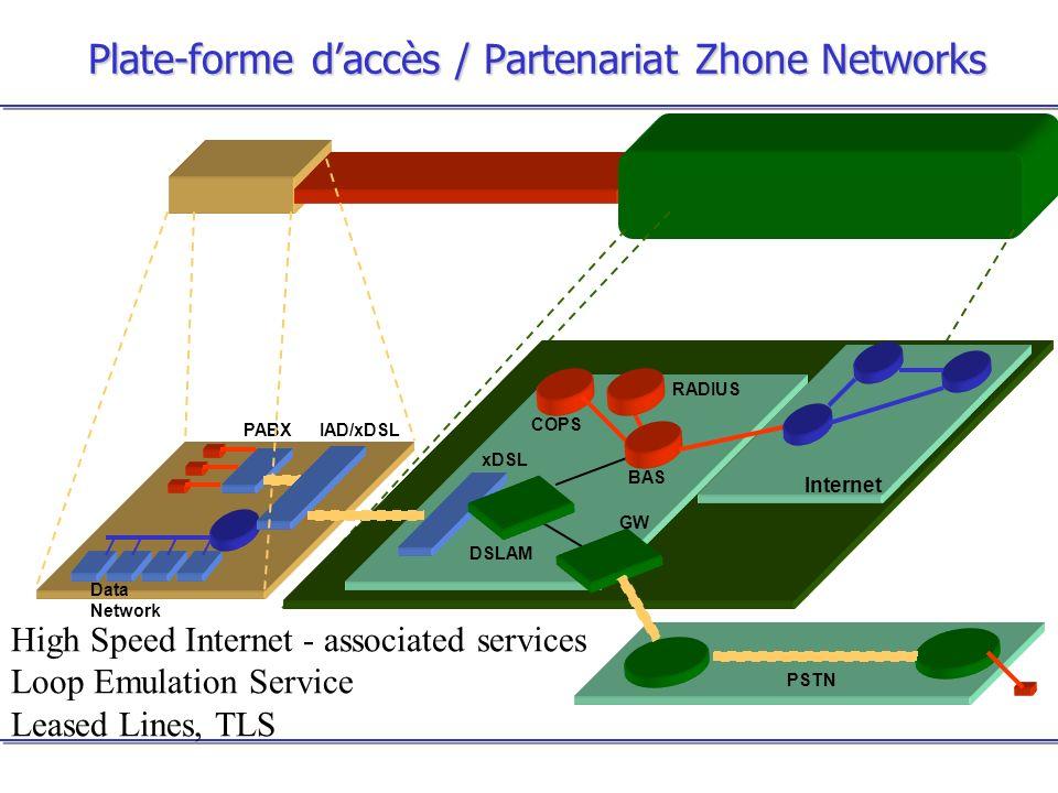 Plate-forme d'accès / Partenariat Zhone Networks