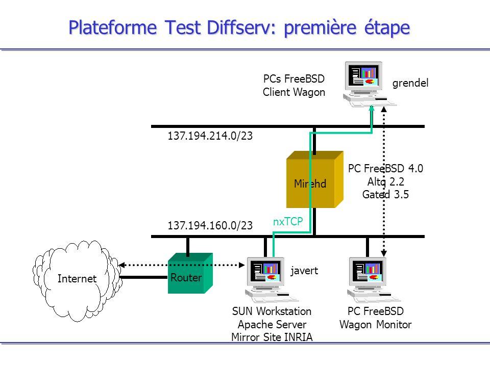 Plateforme Test Diffserv: première étape