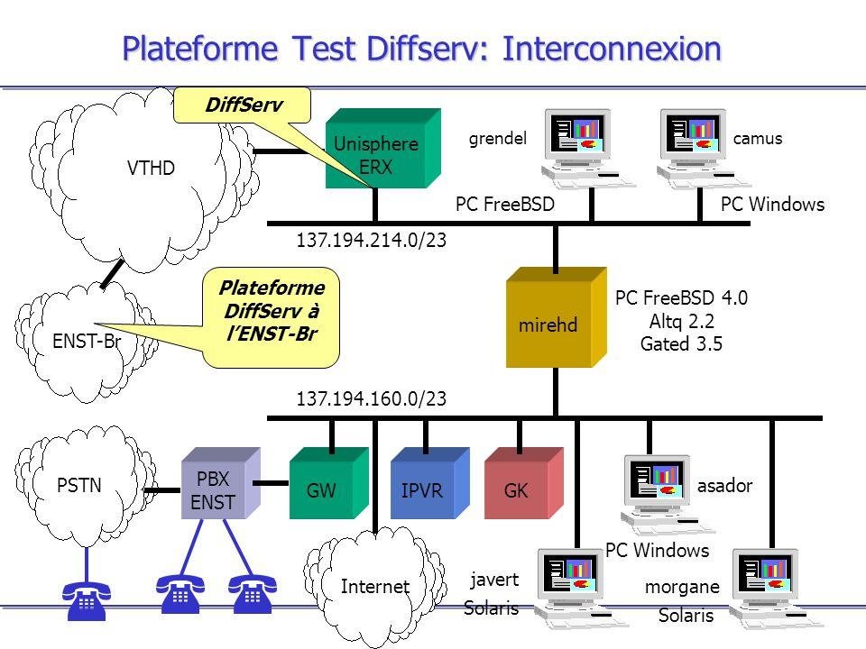 Plateforme Test Diffserv: Interconnexion