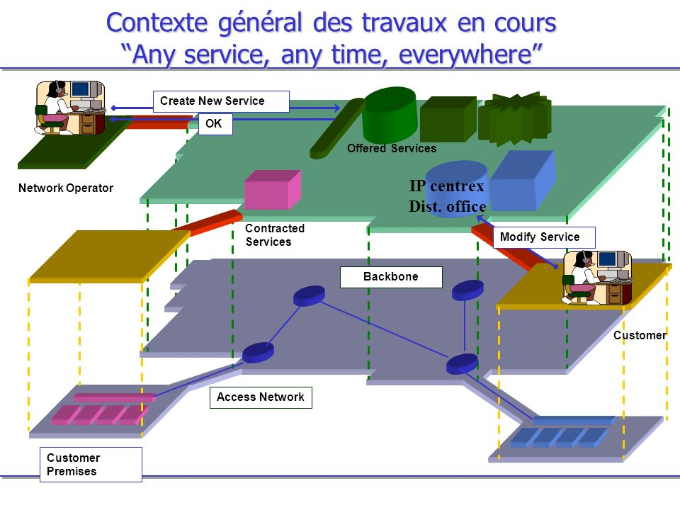 Contexte général des travaux en cours Any service, any time, everywhere