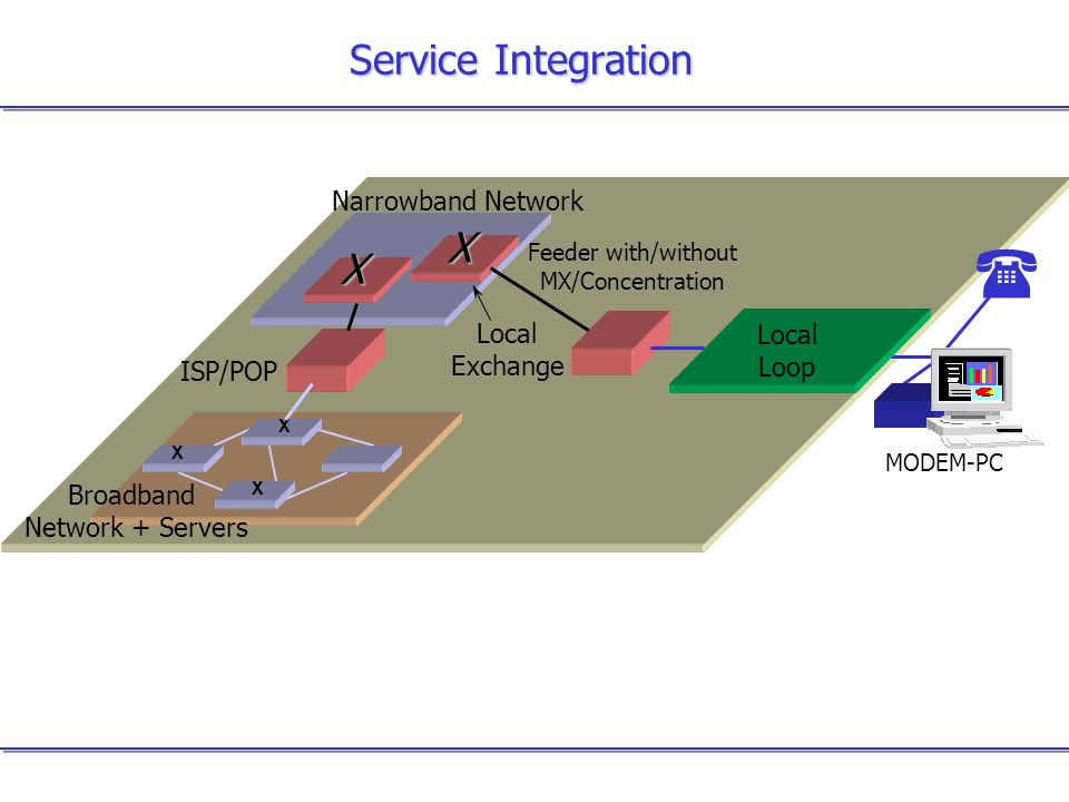 ( Service Integration X X Narrowband Network Local Local Exchange Loop