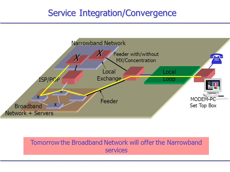 Service Integration/Convergence