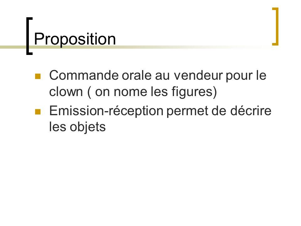 Proposition Commande orale au vendeur pour le clown ( on nome les figures) Emission-réception permet de décrire les objets.