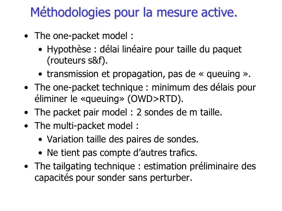 Méthodologies pour la mesure active.