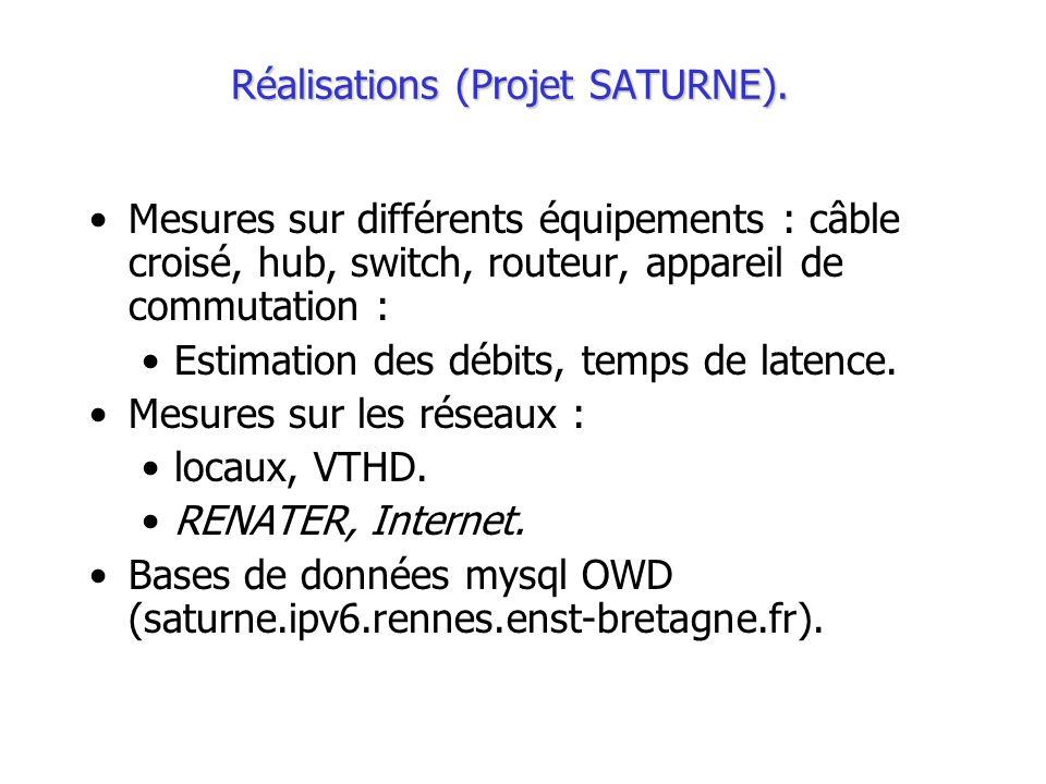 Réalisations (Projet SATURNE).