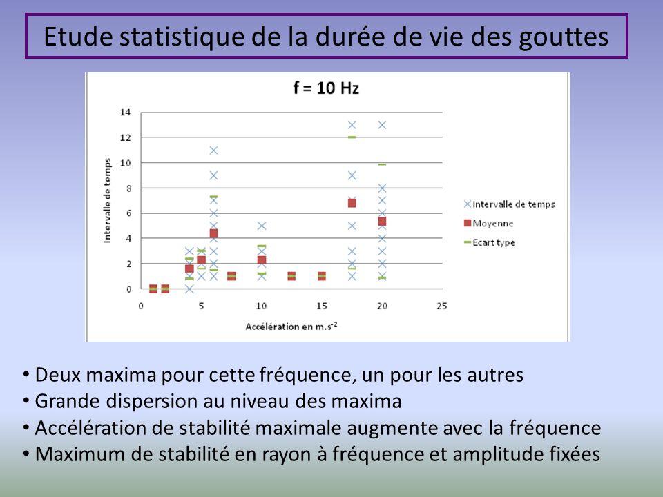 Etude statistique de la durée de vie des gouttes