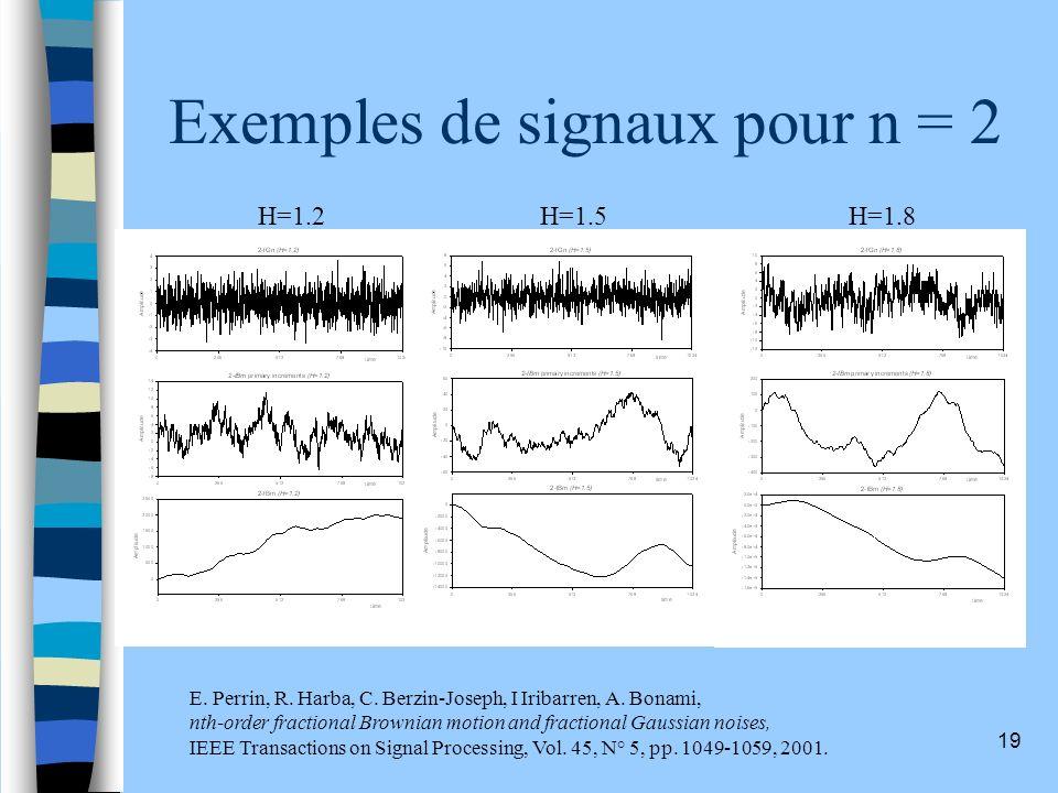 Exemples de signaux pour n = 2