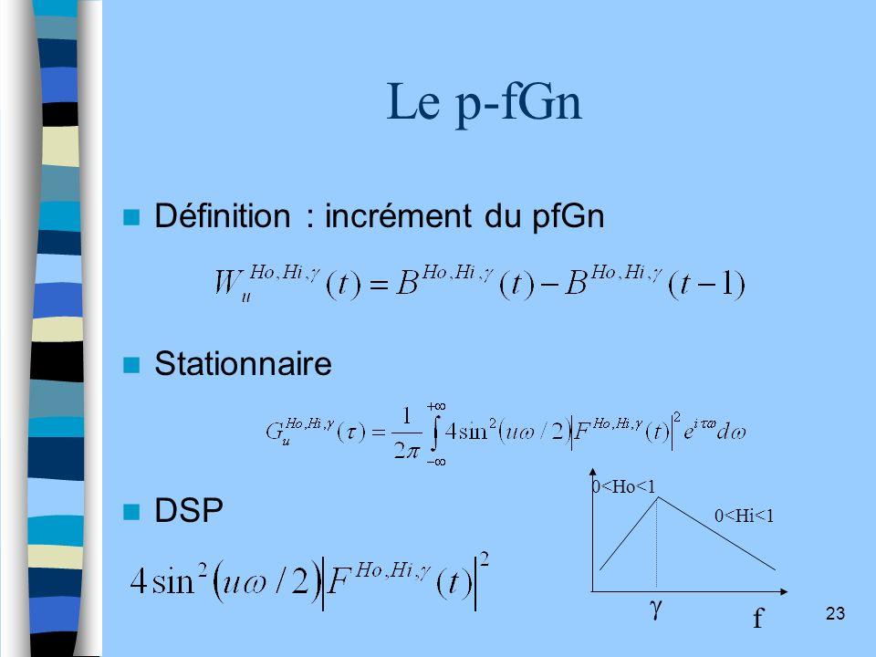 Le p-fGn Définition : incrément du pfGn Stationnaire DSP g f
