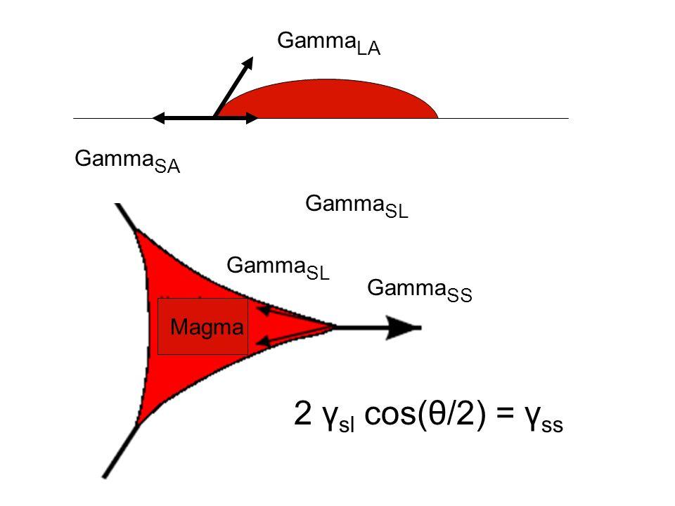 GammaLA GammaSA GammaSL GammaSL GammaSS Magma 2 γsl cos(θ/2) = γss