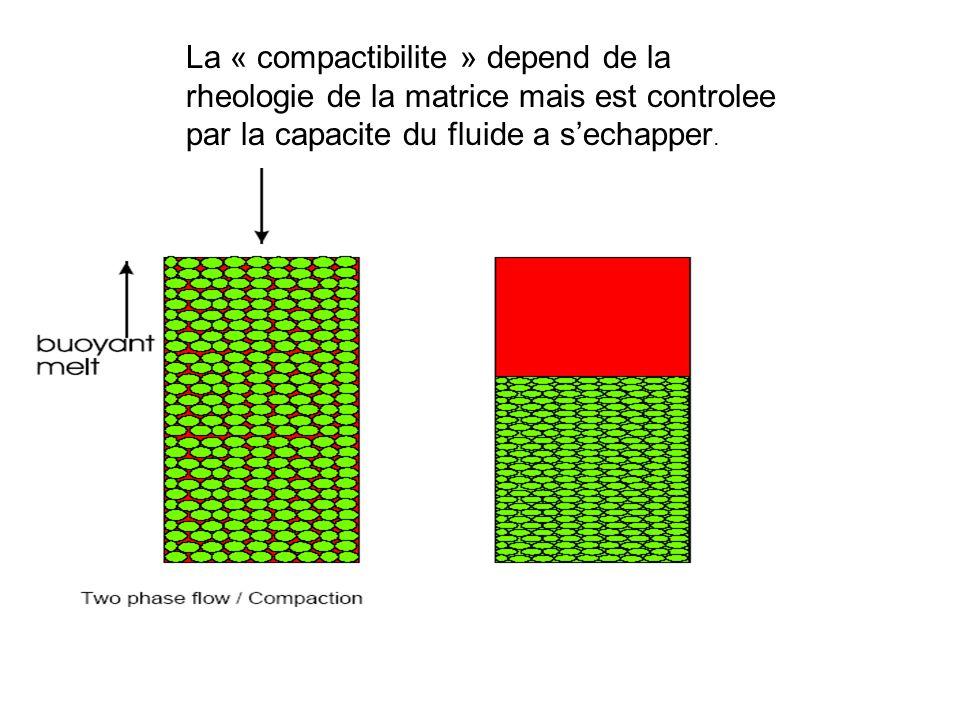 La « compactibilite » depend de la rheologie de la matrice mais est controlee par la capacite du fluide a s'echapper.