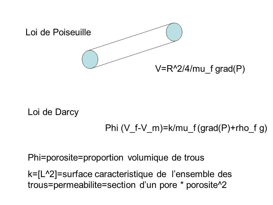 Loi de Poiseuille V=R^2/4/mu_f grad(P) Loi de Darcy. Phi (V_f-V_m)=k/mu_f (grad(P)+rho_f g) Phi=porosite=proportion volumique de trous.