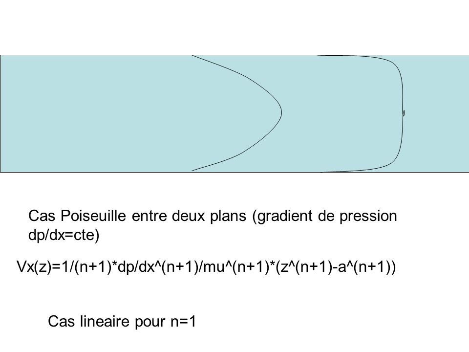 Cas Poiseuille entre deux plans (gradient de pression dp/dx=cte)