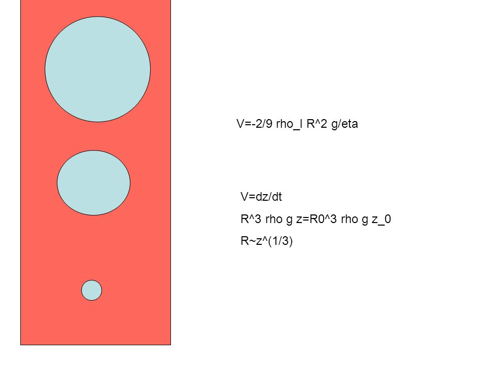 V=-2/9 rho_l R^2 g/eta V=dz/dt R^3 rho g z=R0^3 rho g z_0 R~z^(1/3)