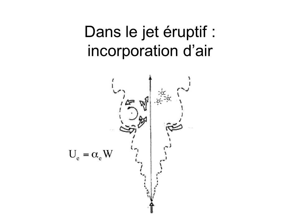 Dans le jet éruptif : incorporation d'air