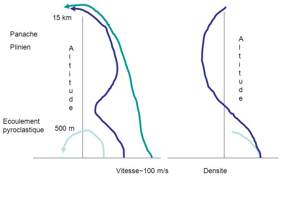 15 km Panache Plinien Altitude Altitude Ecoulement pyroclastique 500 m Vitesse~100 m/s Densite