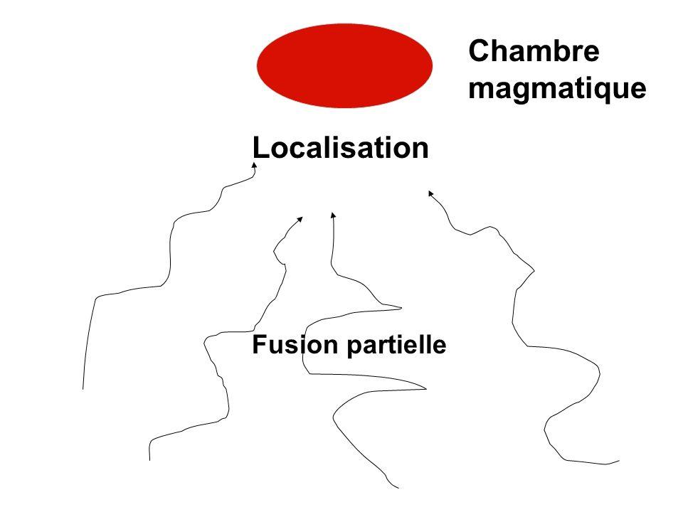 Chambre magmatique Localisation Fusion partielle