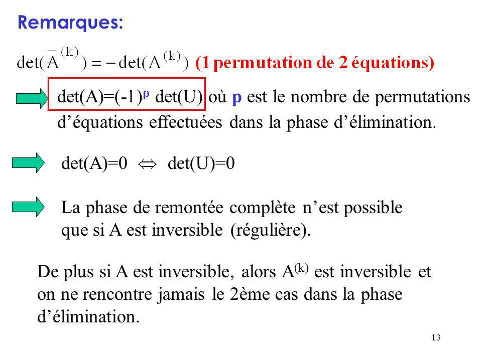 Remarques: det(A)=(-1)p det(U) où p est le nombre de permutations d'équations effectuées dans la phase d'élimination.