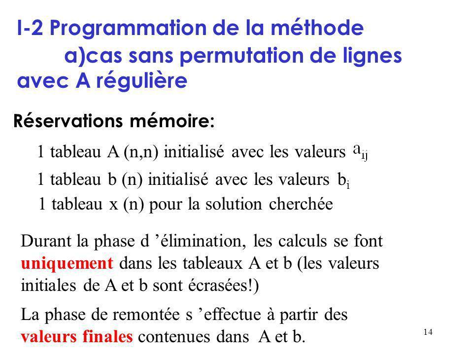I-2 Programmation de la méthode