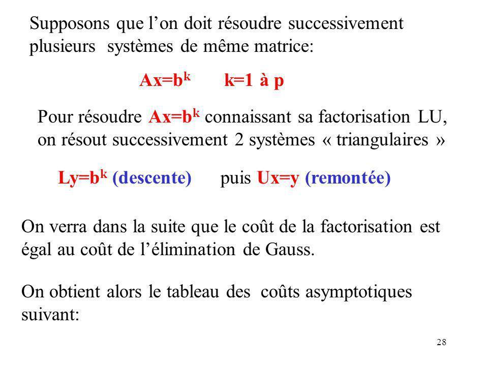 Supposons que l'on doit résoudre successivement plusieurs systèmes de même matrice: