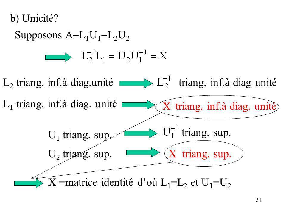b) Unicité Supposons A=L1U1=L2U2. L2 triang. inf.à diag.unité. triang. inf.à diag unité. L1 triang. inf.à diag. unité.