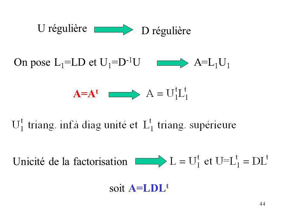 Unicité de la factorisation