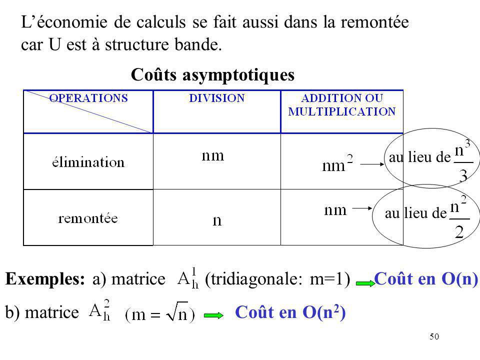 Exemples: a) matrice (tridiagonale: m=1) Coût en O(n)