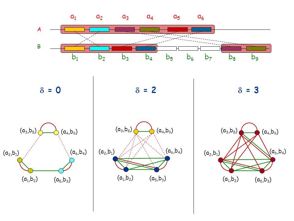 d = 2 d = 3 d = 0 a1 a2 a3 a4 a5 a6 b1 b2 b3 b4 b5 b6 b7 b8 b9 A B