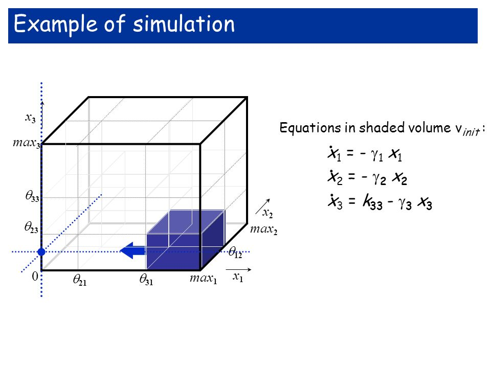 . Example of simulation . x1 = - 1 x1 x2 = - 2 x2 x3 = k33 - 3 x3