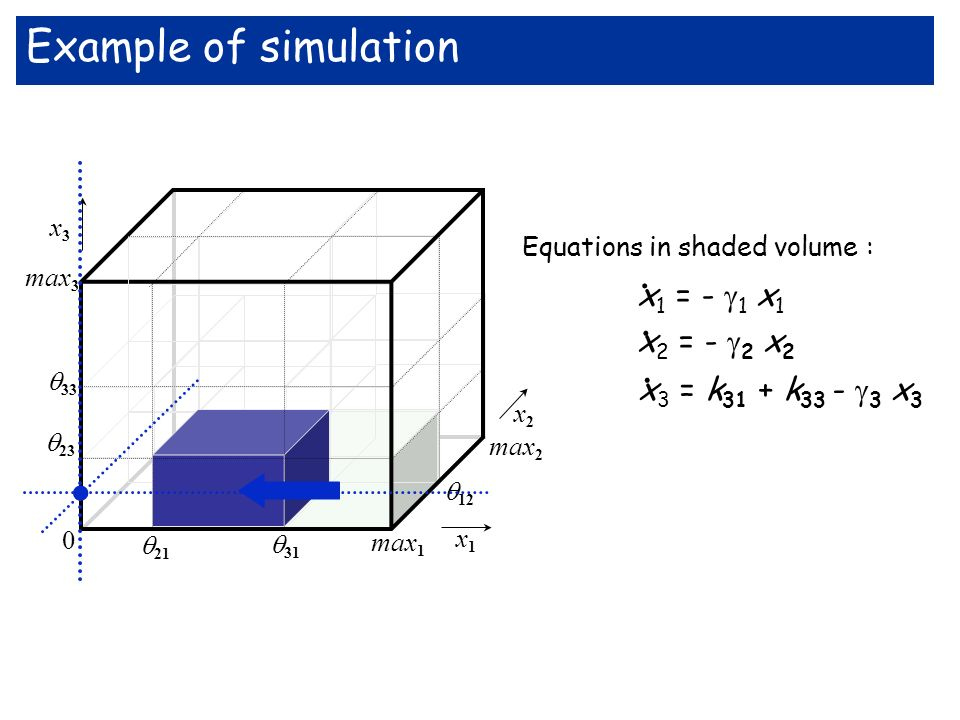 . Example of simulation . x1 = - 1 x1 x2 = - 2 x2