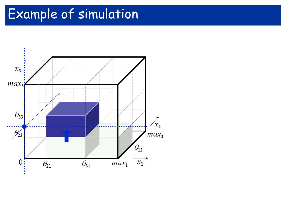 Example of simulation . max3 33 x3 x1 max2 12 23 21 31 max1 x2