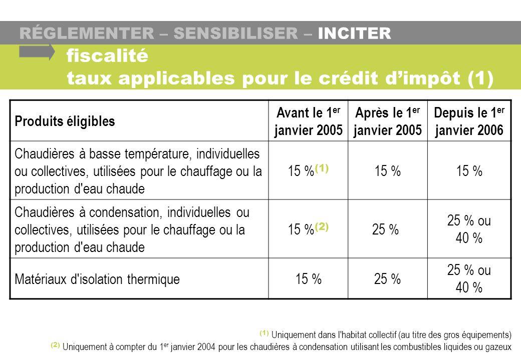 fiscalité taux applicables pour le crédit d'impôt (1)