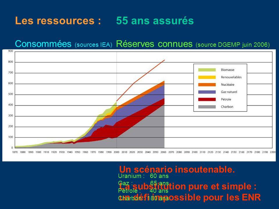 Les ressources : 55 ans assurés Consommées (sources IEA)