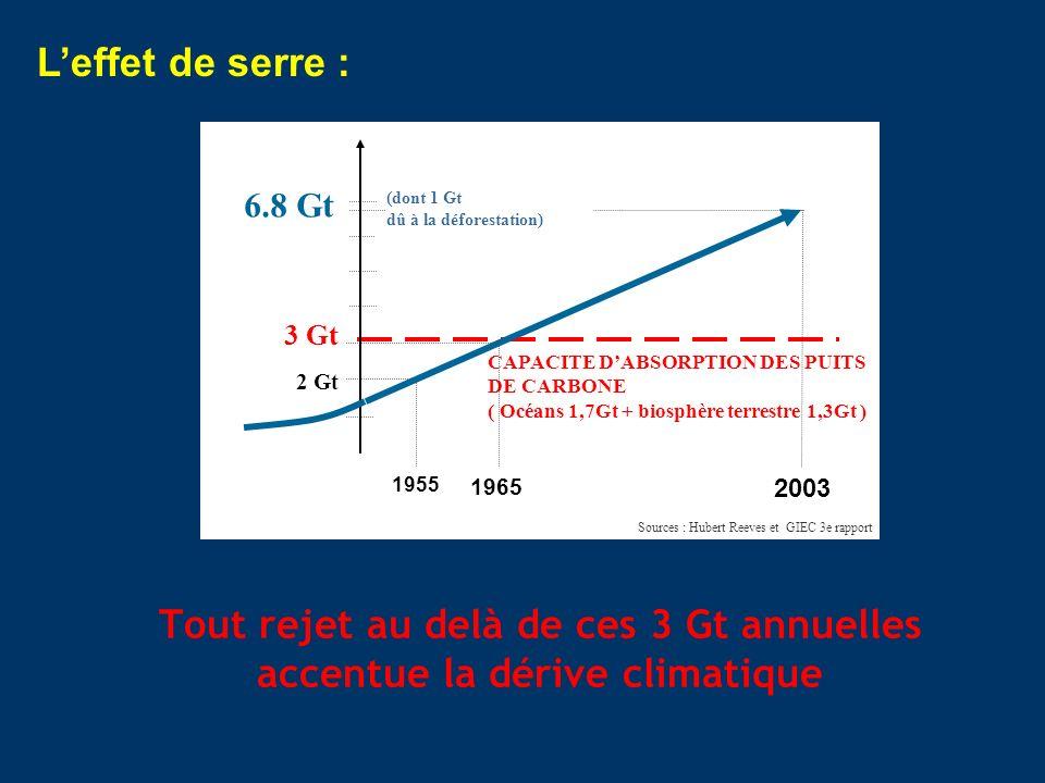 Tout rejet au delà de ces 3 Gt annuelles accentue la dérive climatique
