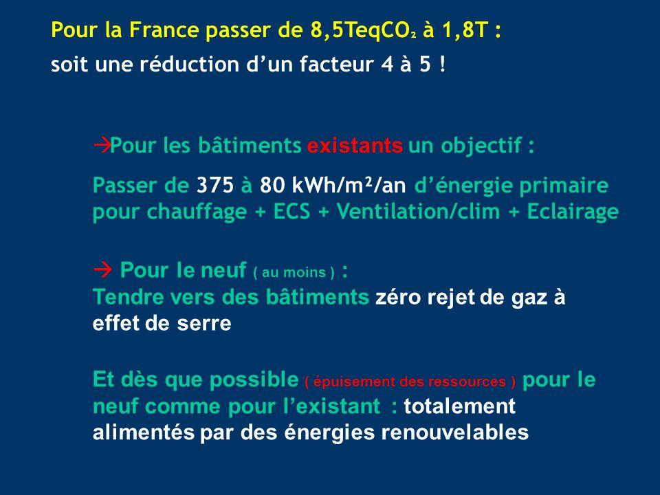 Pour la France passer de 8,5TeqCO² à 1,8T : soit une réduction d'un facteur 4 à 5 !