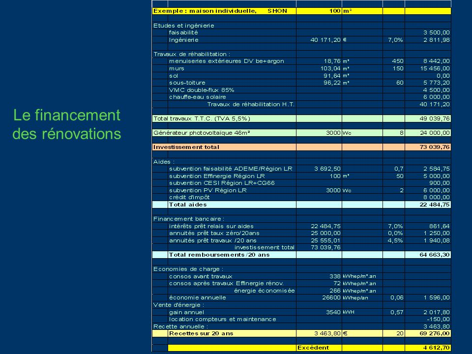 Le financement des rénovations