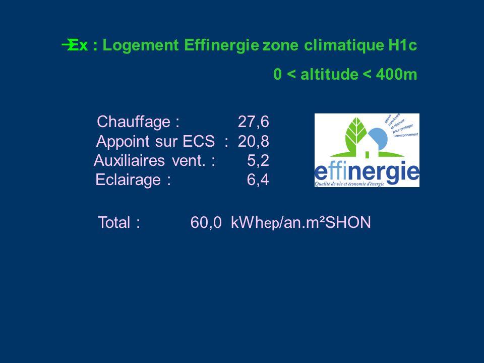 Ex : Logement Effinergie zone climatique H1c