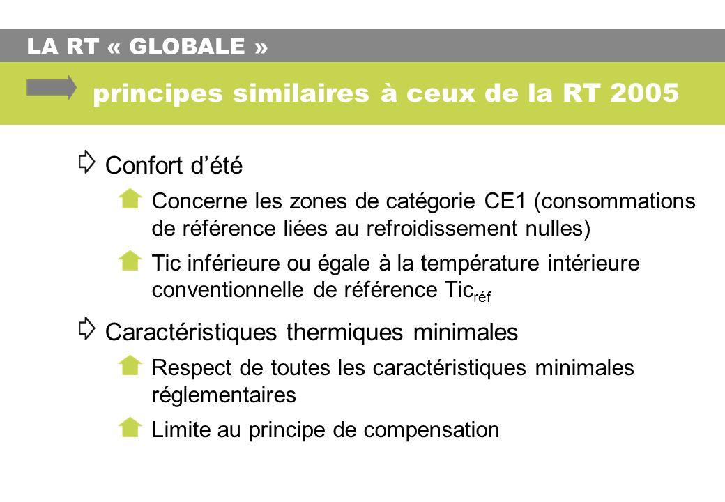 principes similaires à ceux de la RT 2005