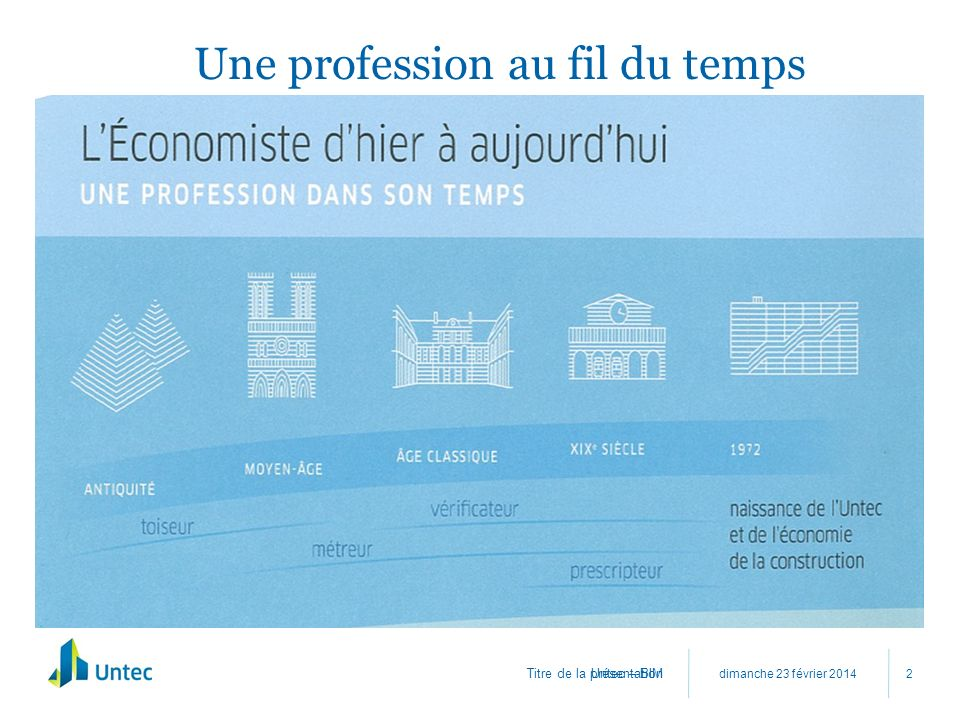 Une profession au fil du temps