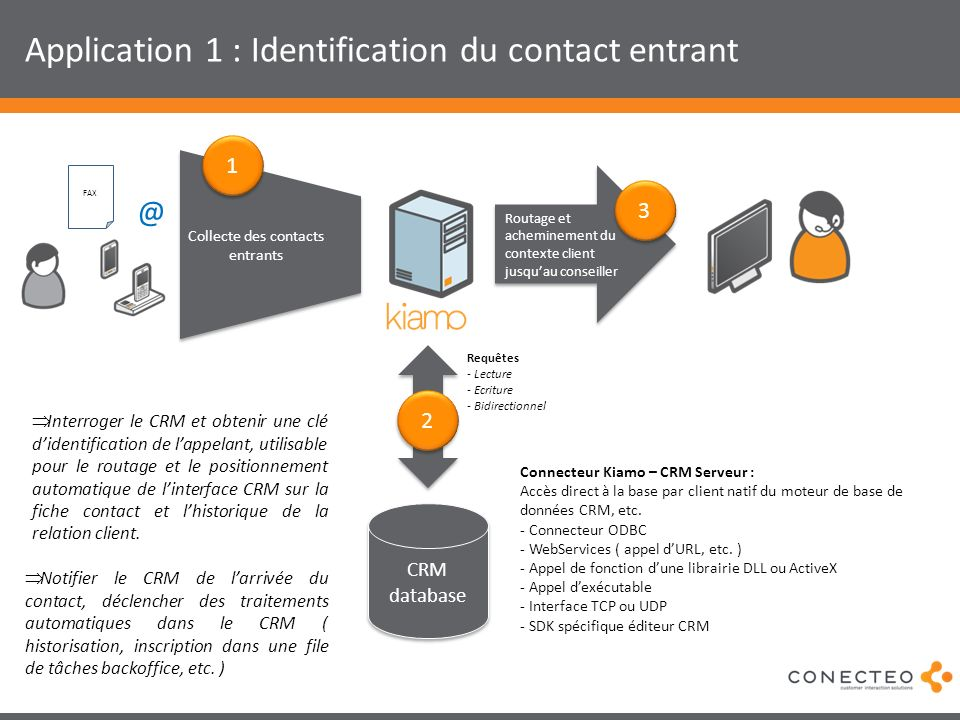 Application 1 : Identification du contact entrant