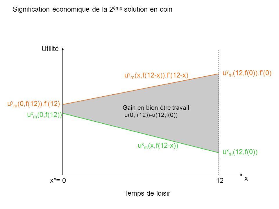 Signification économique de la 2ème solution en coin