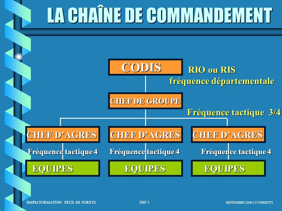 CODIS RIO ou RIS fréquence départementale Fréquence tactique 3/4