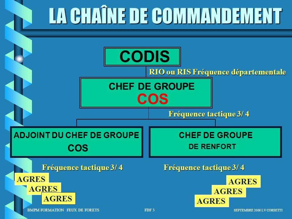 CODIS COS ADJOINT DU CHEF DE GROUPE CHEF DE GROUPE AGRES
