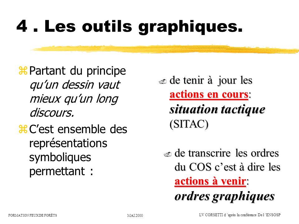 4 . Les outils graphiques. Partant du principe qu'un dessin vaut mieux qu'un long discours.