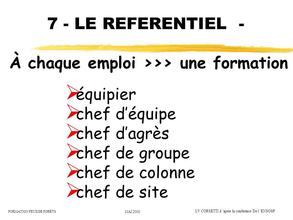 7 - LE REFERENTIEL - À chaque emploi >>> une formation. équipier. chef d'équipe. chef d'agrès. chef de groupe.