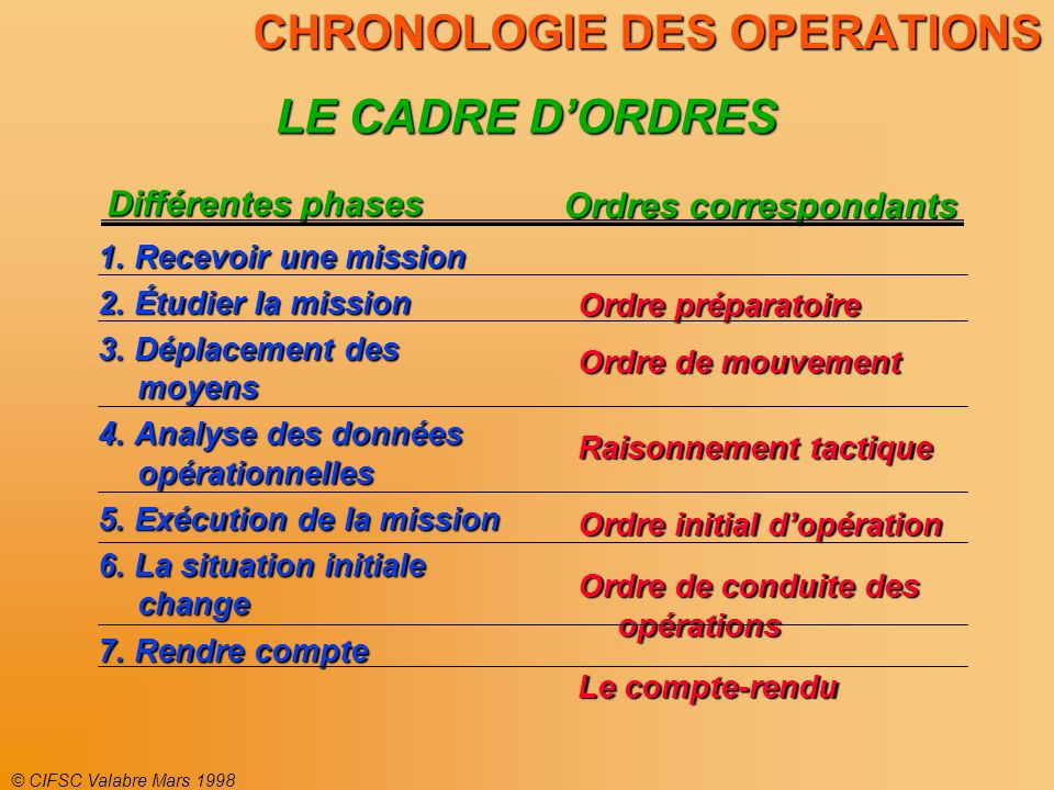 CHRONOLOGIE DES OPERATIONS