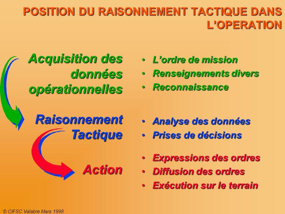 POSITION DU RAISONNEMENT TACTIQUE DANS L'OPERATION