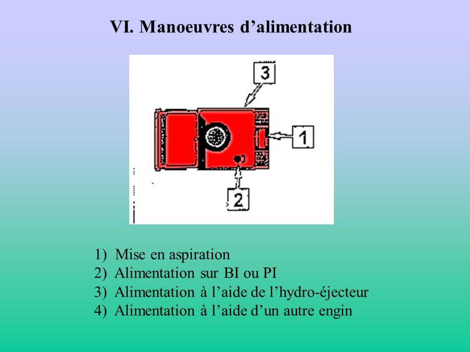 VI. Manoeuvres d'alimentation